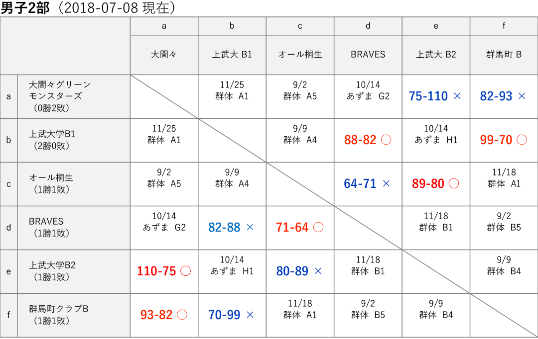 男子2部 星取り表 2018-07-08
