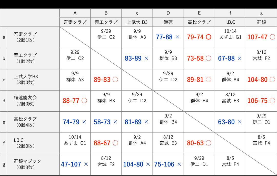 男子3部 星取り表 2018-07-08