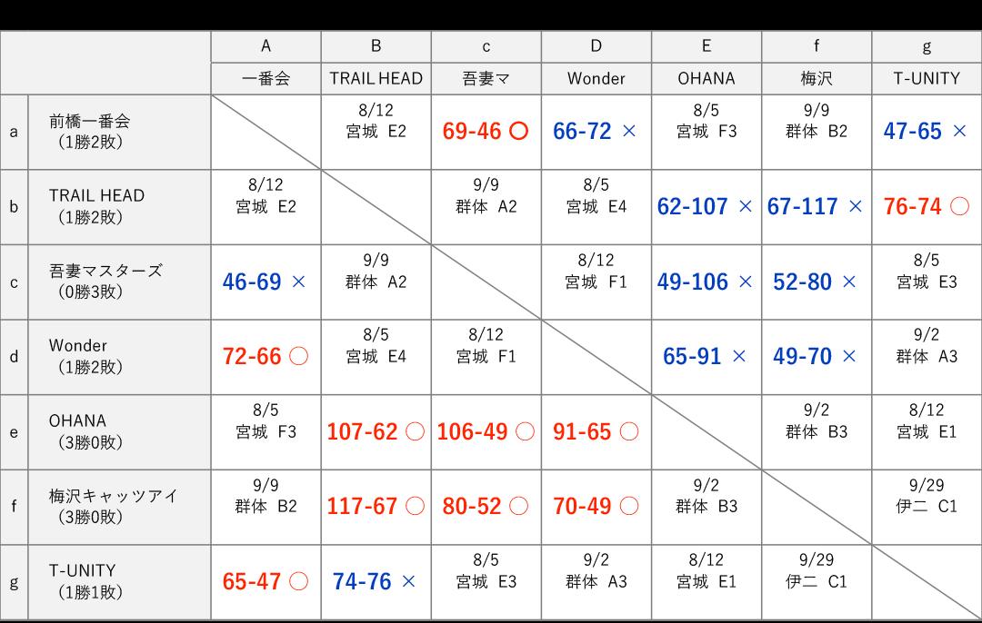 男子4部 星取り表 2018-07-08
