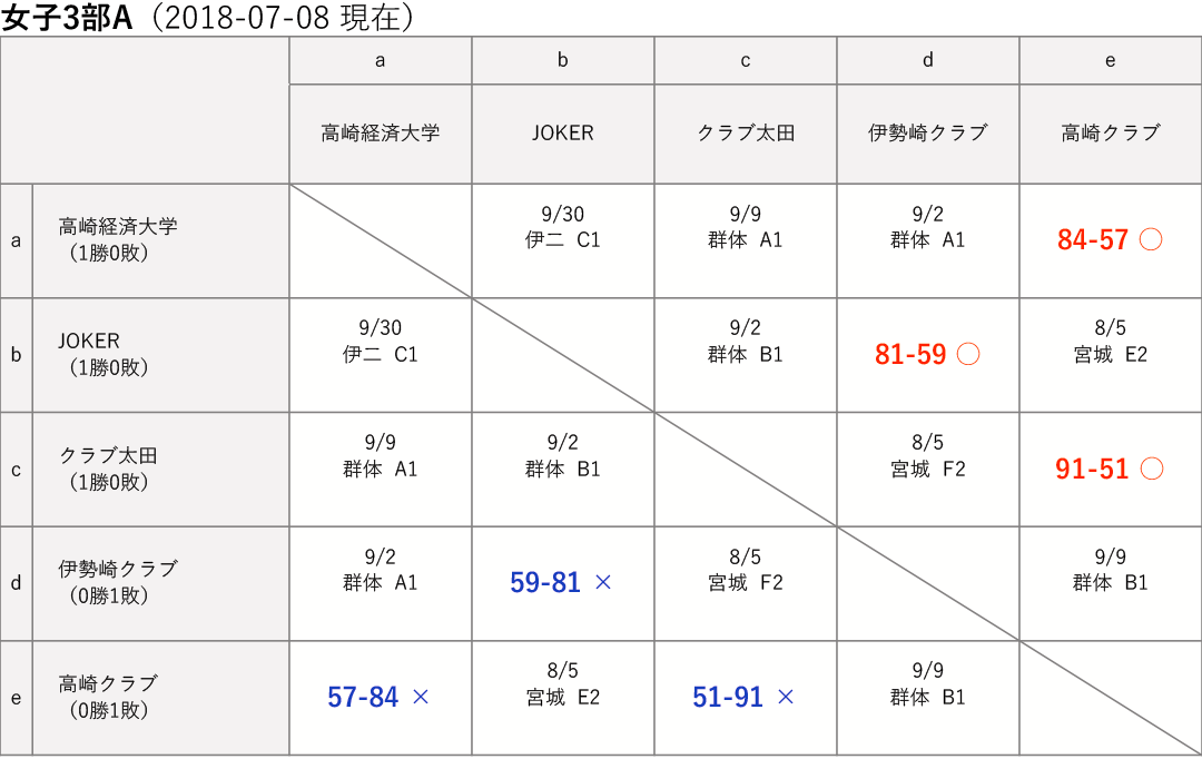 女子3部A 星取り表 2018-07-08