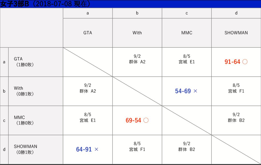 女子3部B 星取り表 2018-07-08