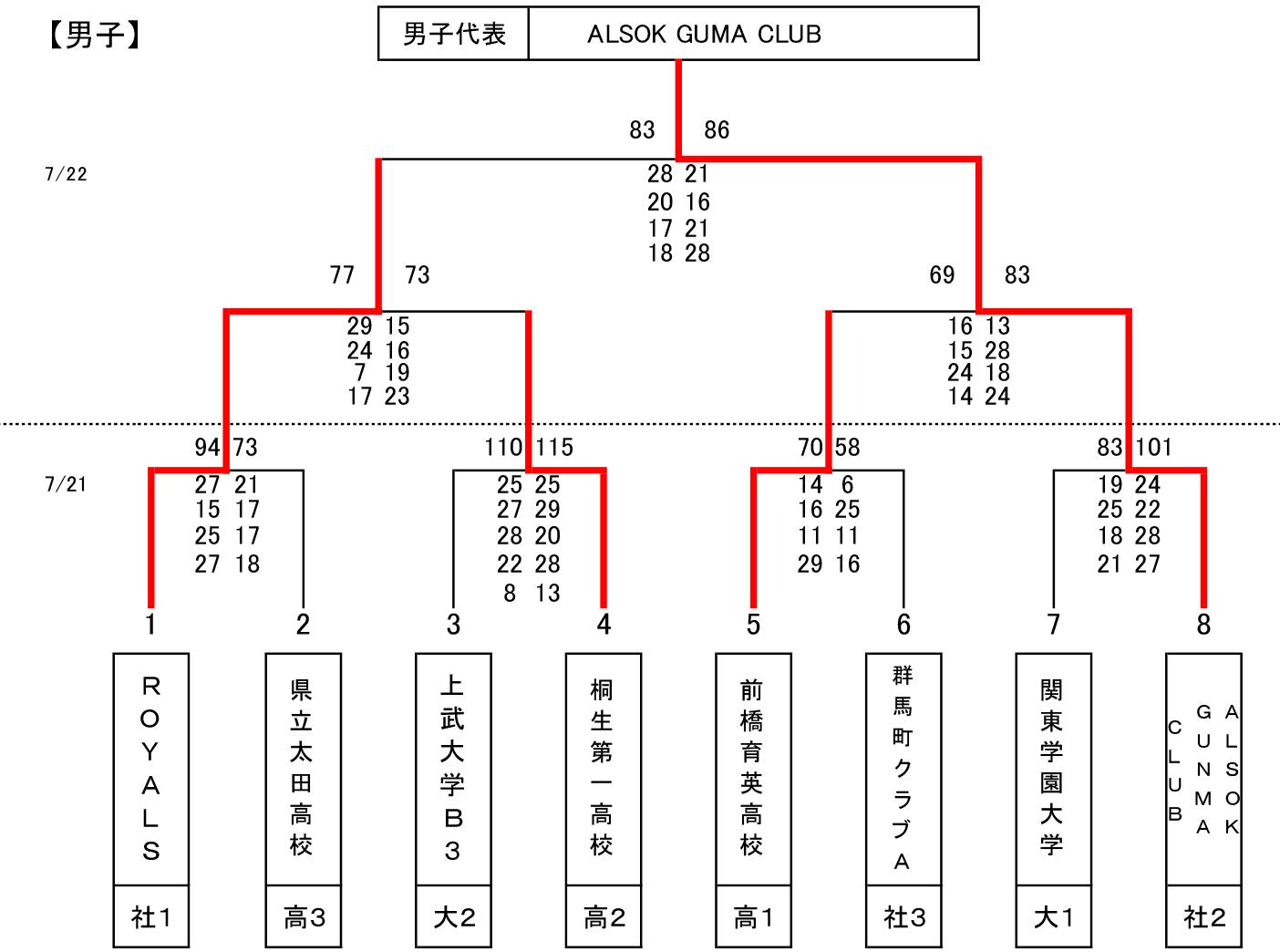 第94回 天皇杯 全日本バスケットボール選手権大会 群馬県代表決定戦 - 大会結果