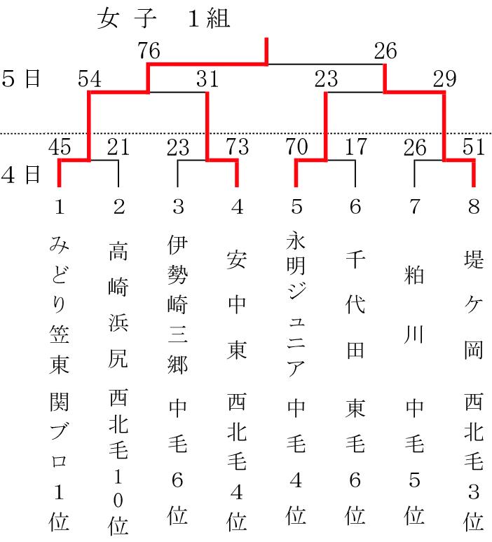 2018-54th-gunma-sposho-girls-class-1-result