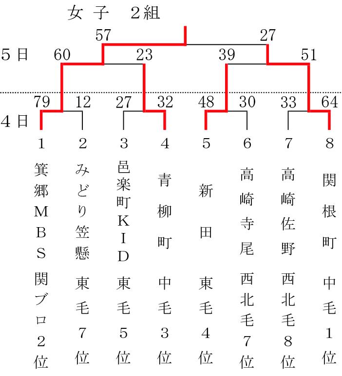 2018-54th-gunma-sposho-girls-class-2-result