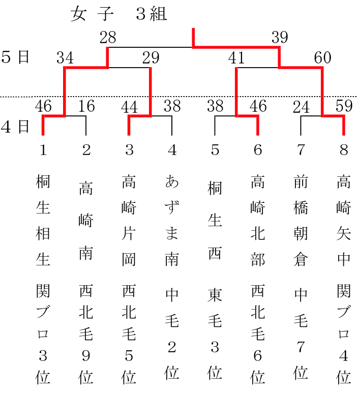 2018-54th-gunma-sposho-girls-class-3-result