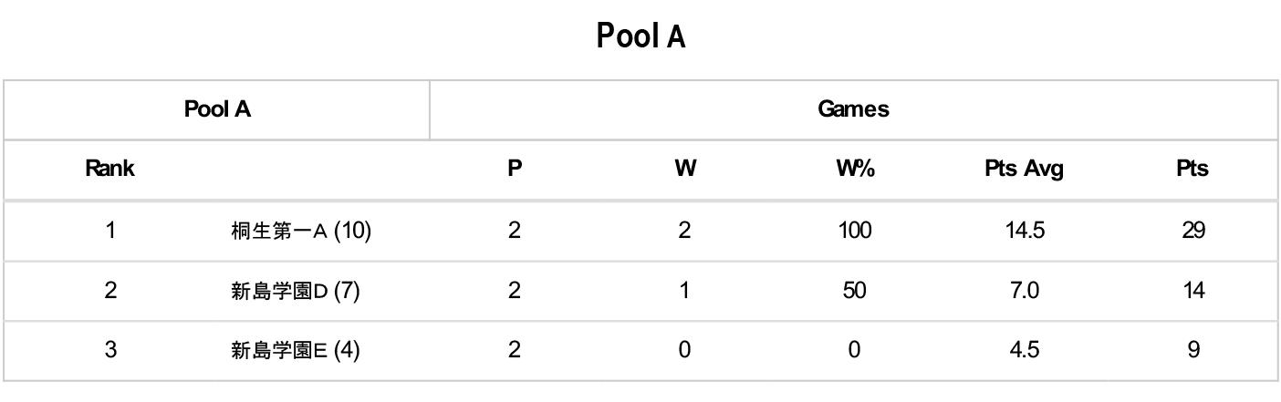 第5回 3×3 U18 日本選手権大会 県予選 - Pool A