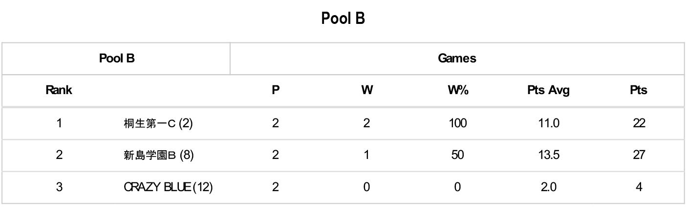 第5回 3×3 U18 日本選手権大会 県予選 - Pool B