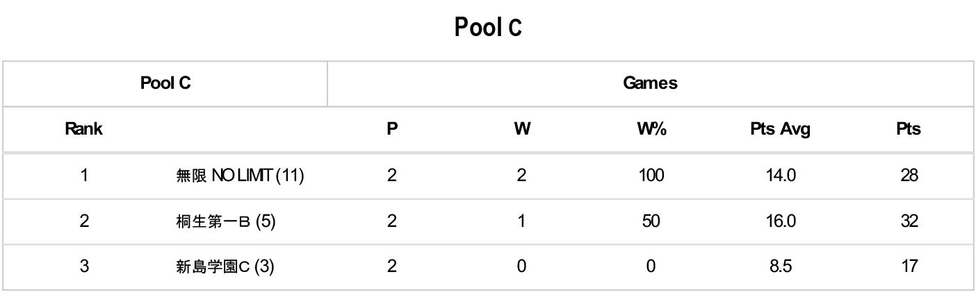 第5回 3×3 U18 日本選手権大会 県予選 - Pool C
