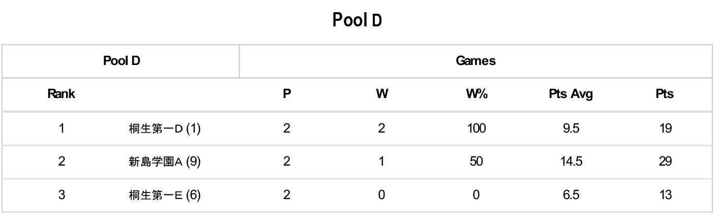 第5回 3×3 U18 日本選手権大会 県予選 - Pool D
