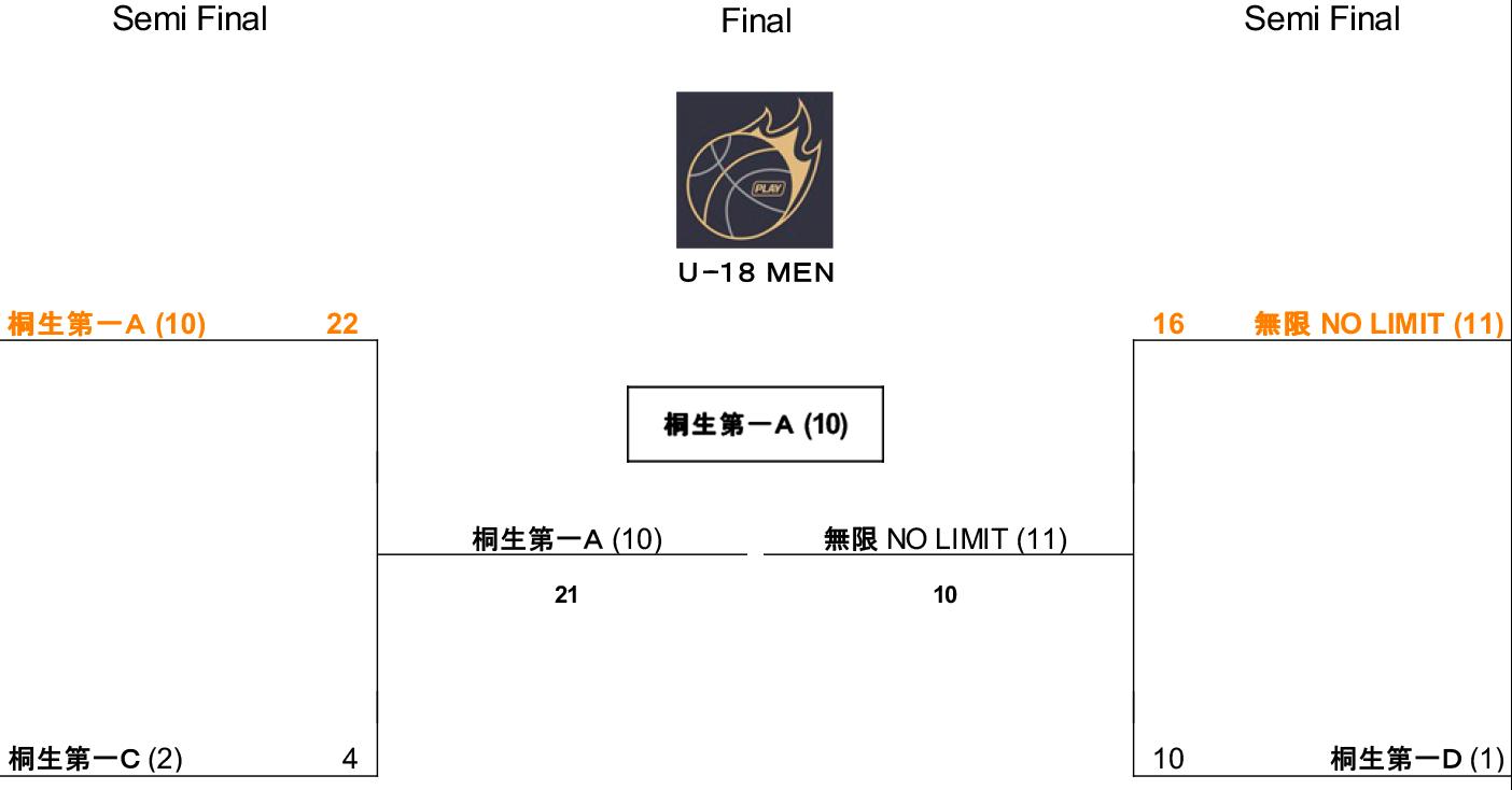 第5回 3×3 U18 日本選手権 県予選