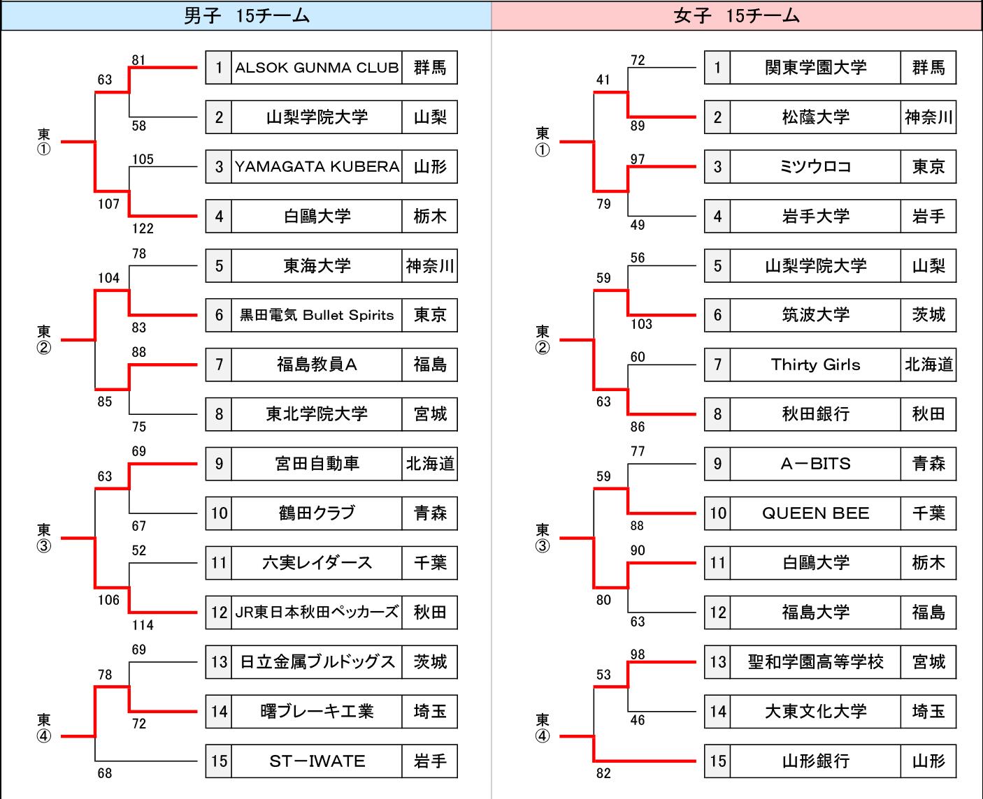 2018年度 第94回天皇杯・第85回皇后杯 全国中学校バスケットボール大会 1次ラウンド 東日本大会 - 大会結果