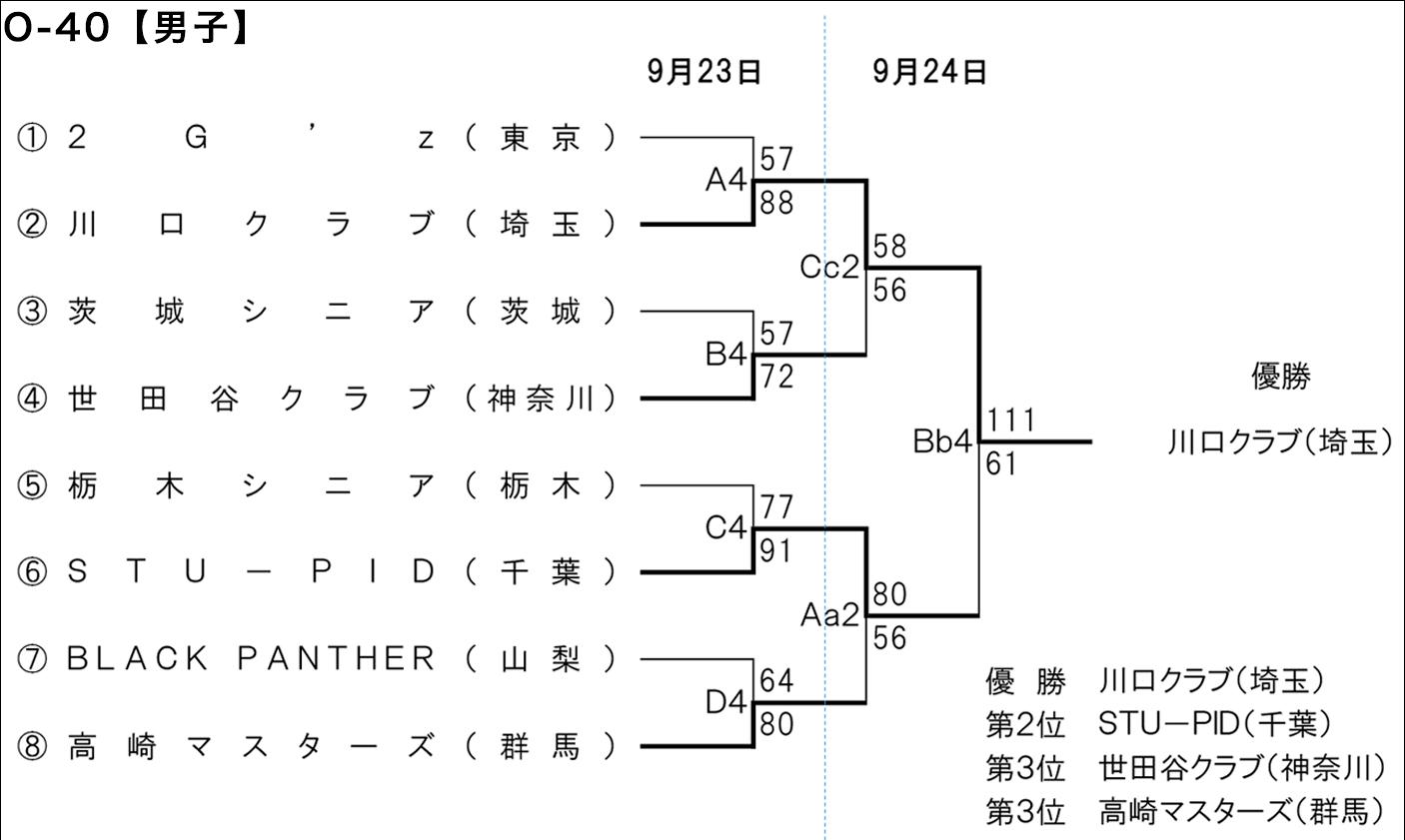 2018年度 第1回 全日本社会人O-40バスケットボール選手権大会 関東ブロック予選 - 大会結果 男子