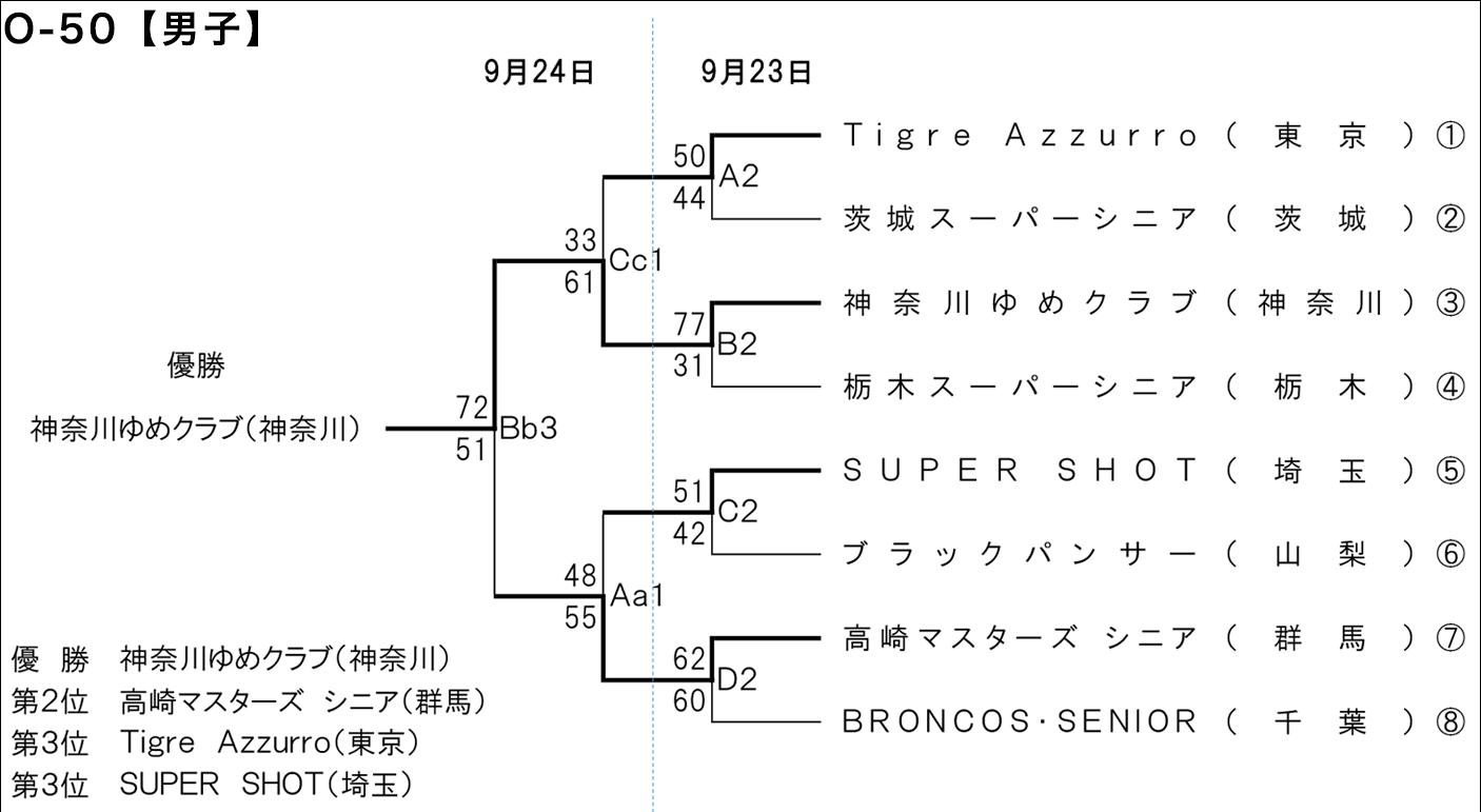 2018年度 第1回 全日本社会人O-50バスケットボール選手権大会 関東ブロック予選 - 大会結果 男子