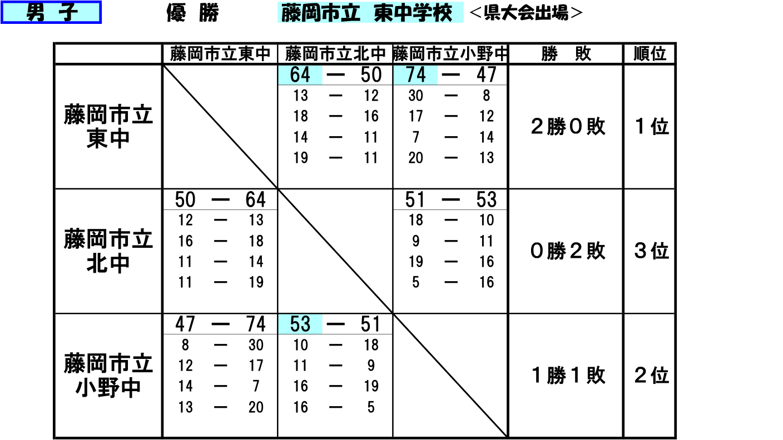2018(平成30)年度 藤岡市・多野郡 中学新人戦 - 大会結果 男子