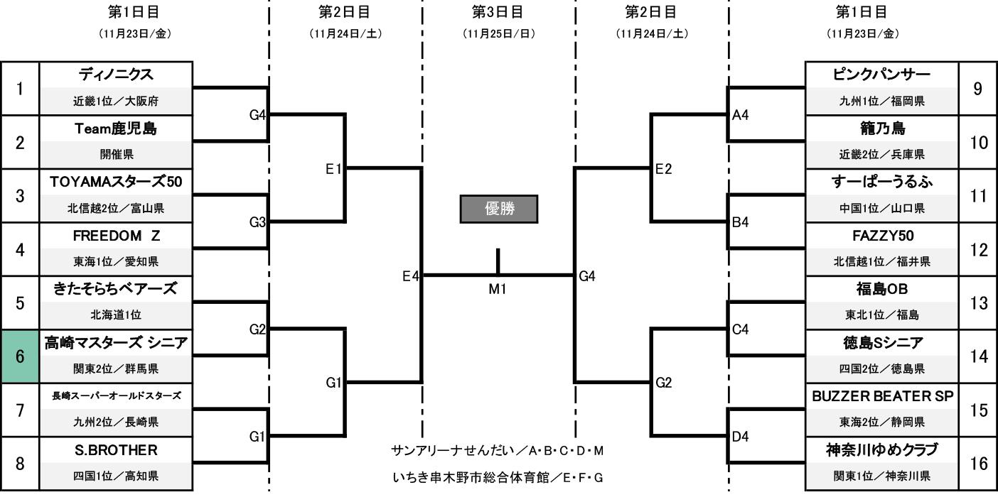第1回 全日本社会人O-50バスケットボール選手権大会 - 組み合わせ