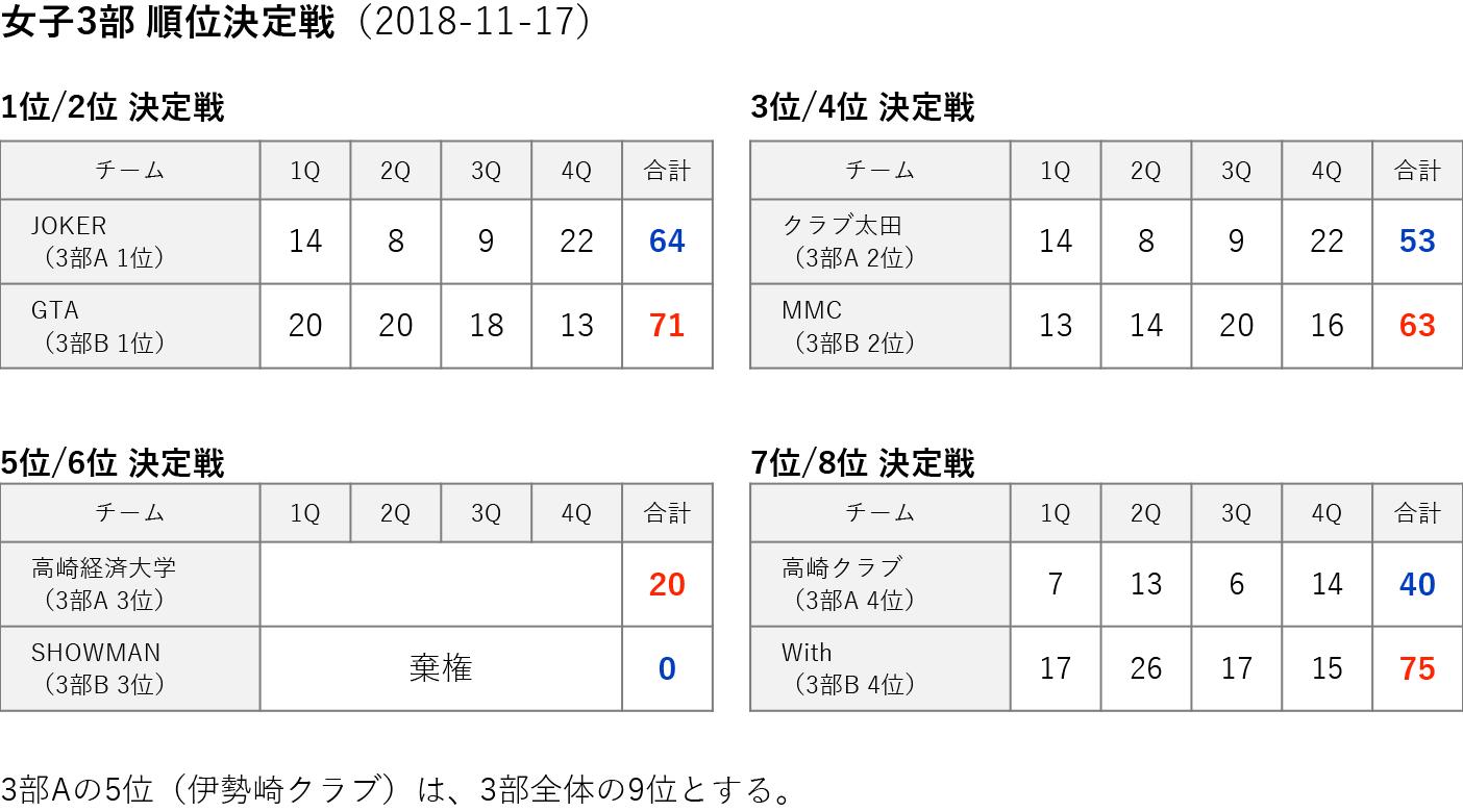 女子3部 順位決定戦 2018-11-17