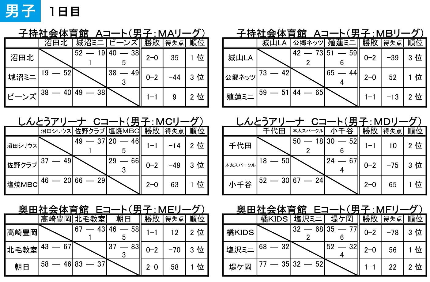 2018 沼田アップルフェスティバル - 大会結果 男子1日目
