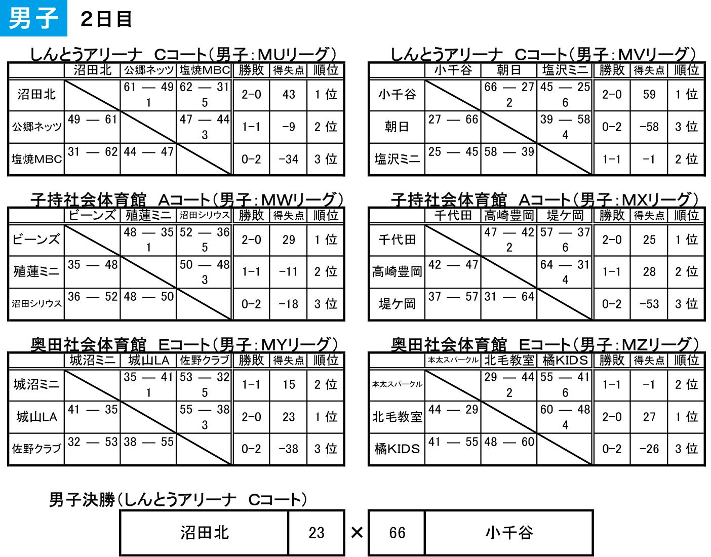 2018 沼田アップルフェスティバル - 大会結果 男子2日目