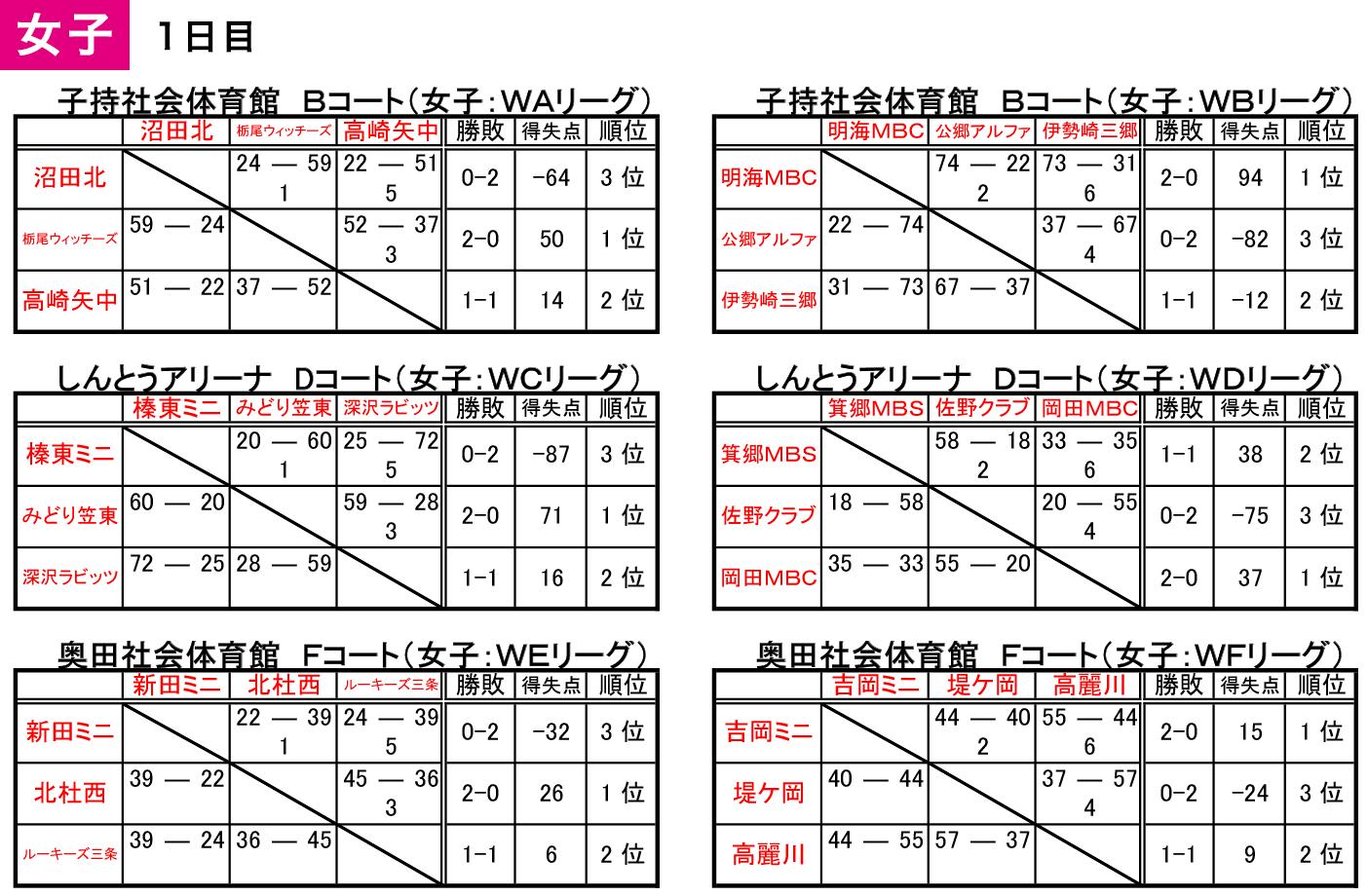 2018 沼田アップルフェスティバル - 大会結果 女子1日目