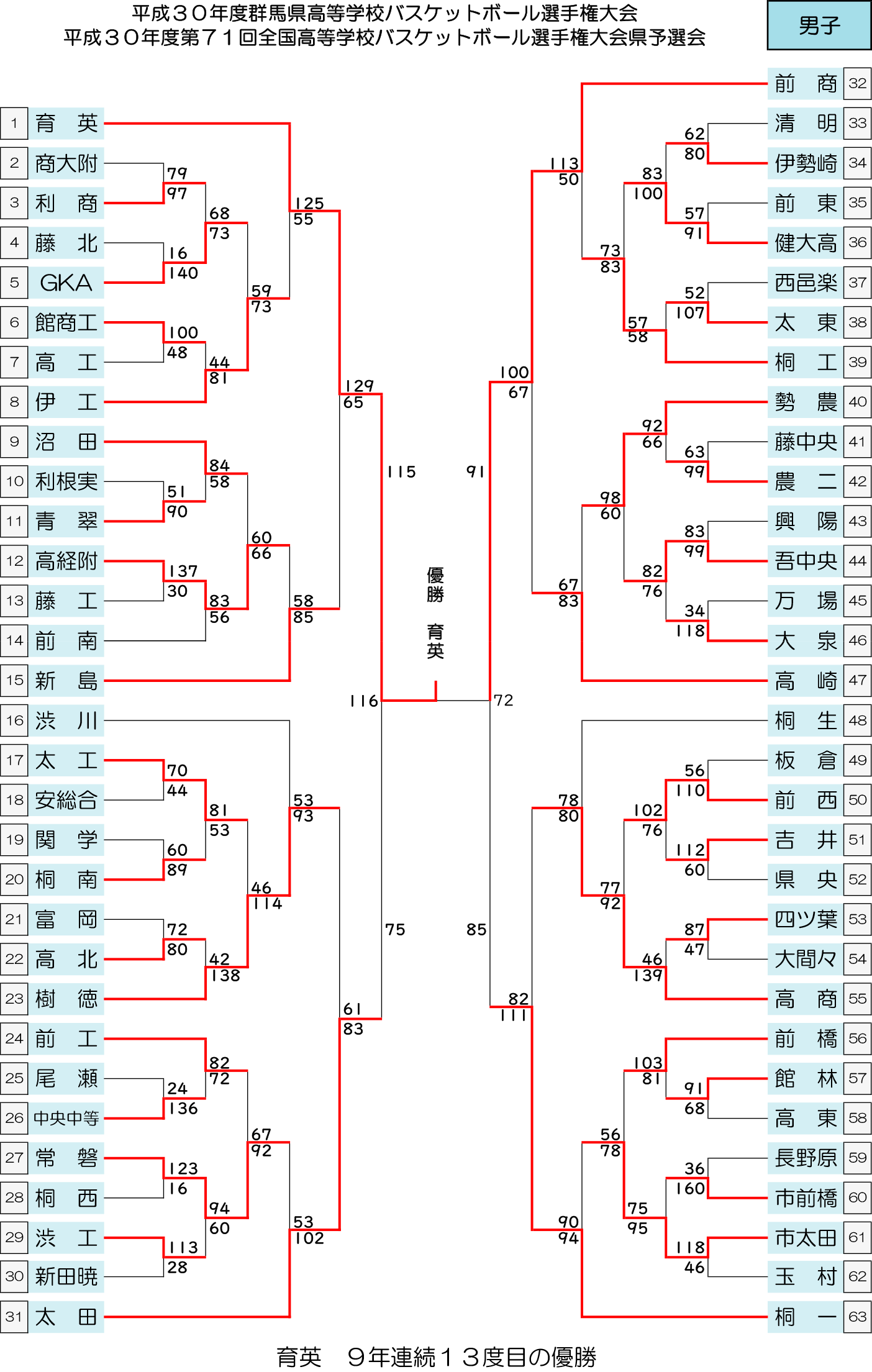 2018 ウインターカップ予選 - 大会結果 男子