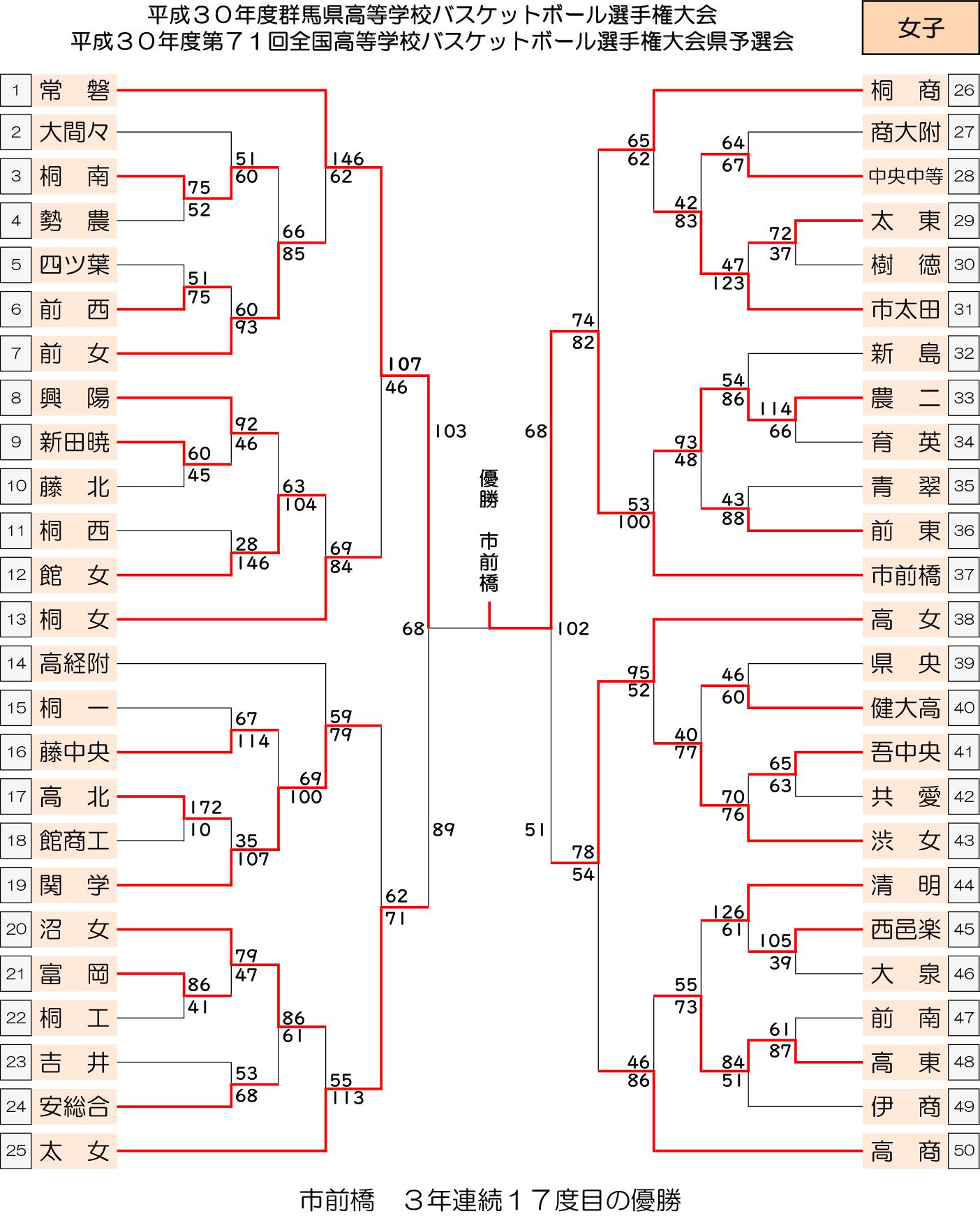 2018 ウインターカップ予選 - 大会結果 女子