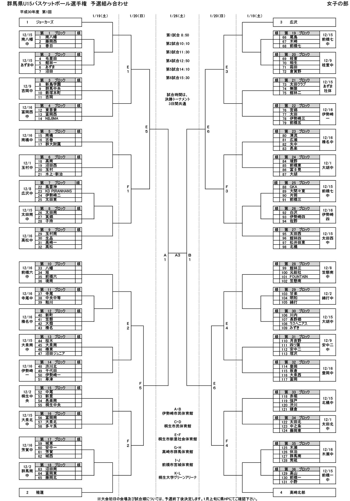 2018 第1回 群馬県U15選手権大会 - ブロック予選 女子 組み合わせ