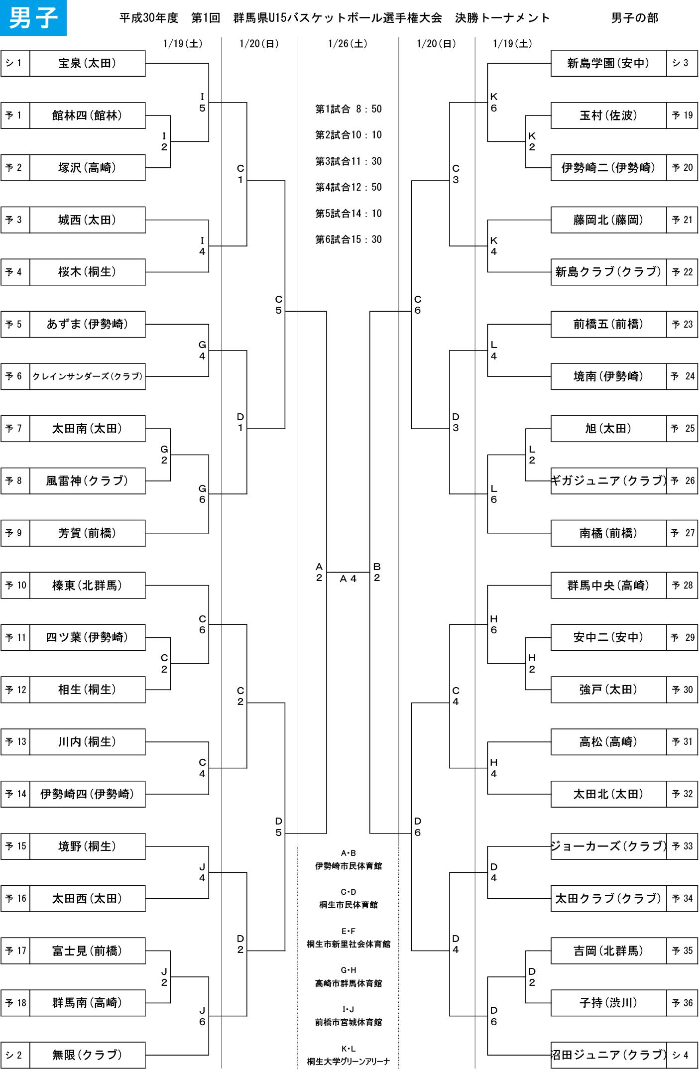 2018年度 第1回 群馬県u15選手権大会 群馬県バスケットボール協会