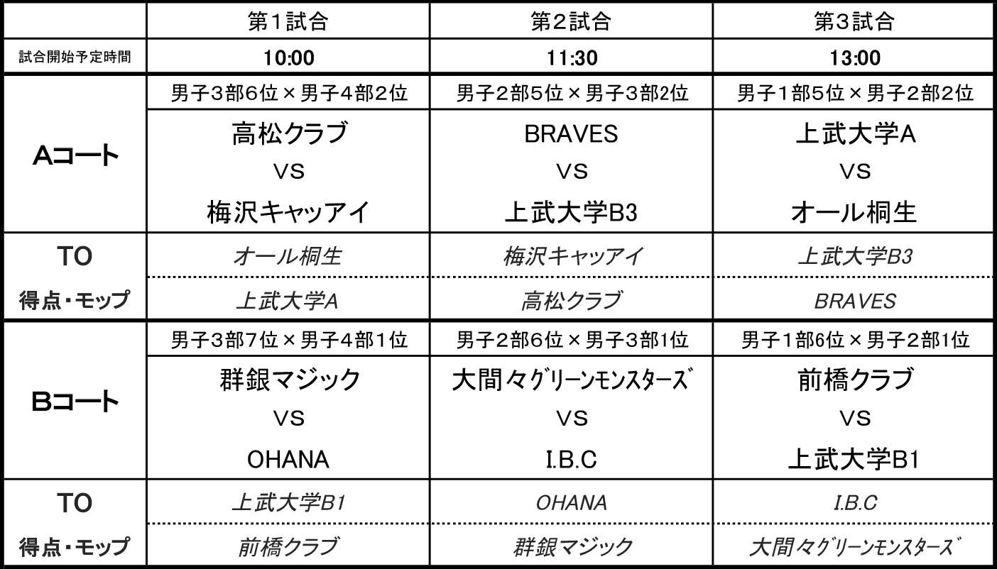 2018(平成30年度) 第2回 社会人リーグ 入れ替え戦 組み合わせ