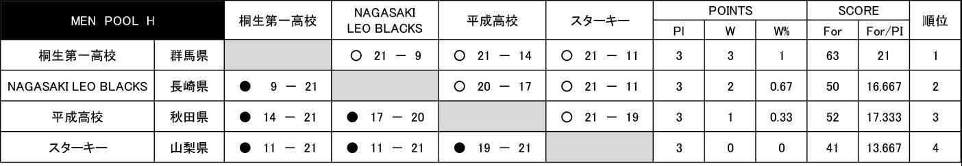 2018年 第5回 3x3 U18 日本選手権 - 男子予選 POOL H 結果