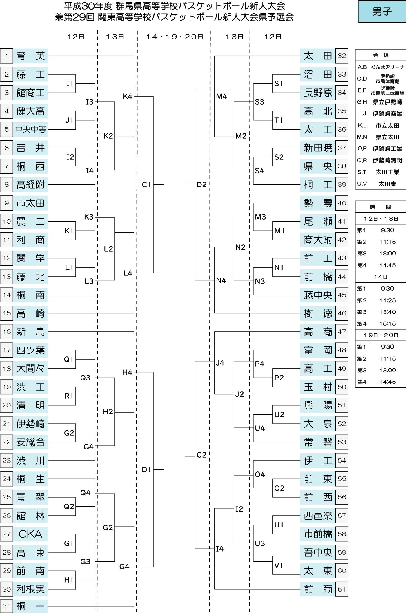 2018(平成30)年度 高体連新人大会 - 男子 組み合わせ