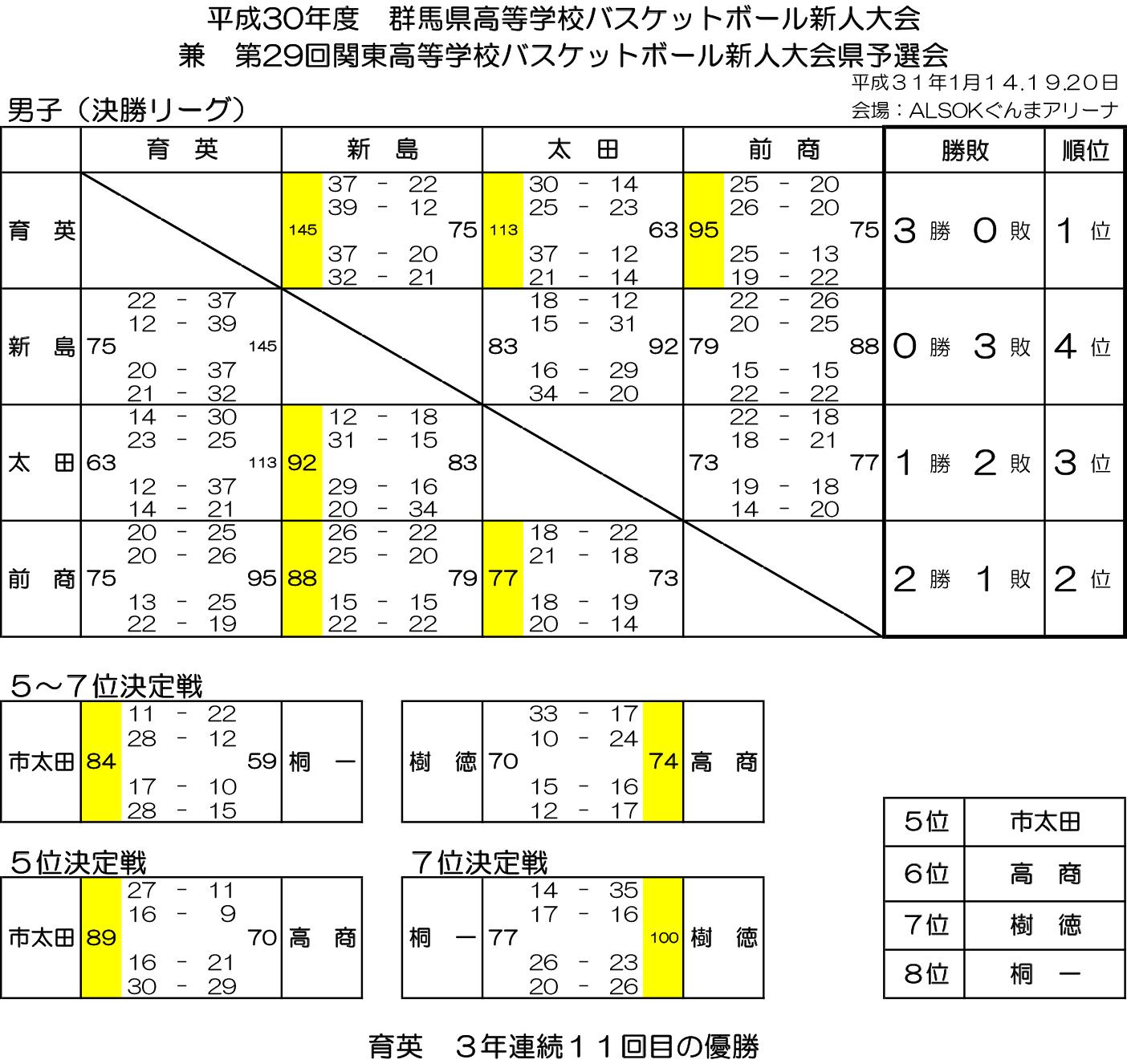 2018(平成30)年度 高体連新人大会 - 男子 結果 決勝リーグ