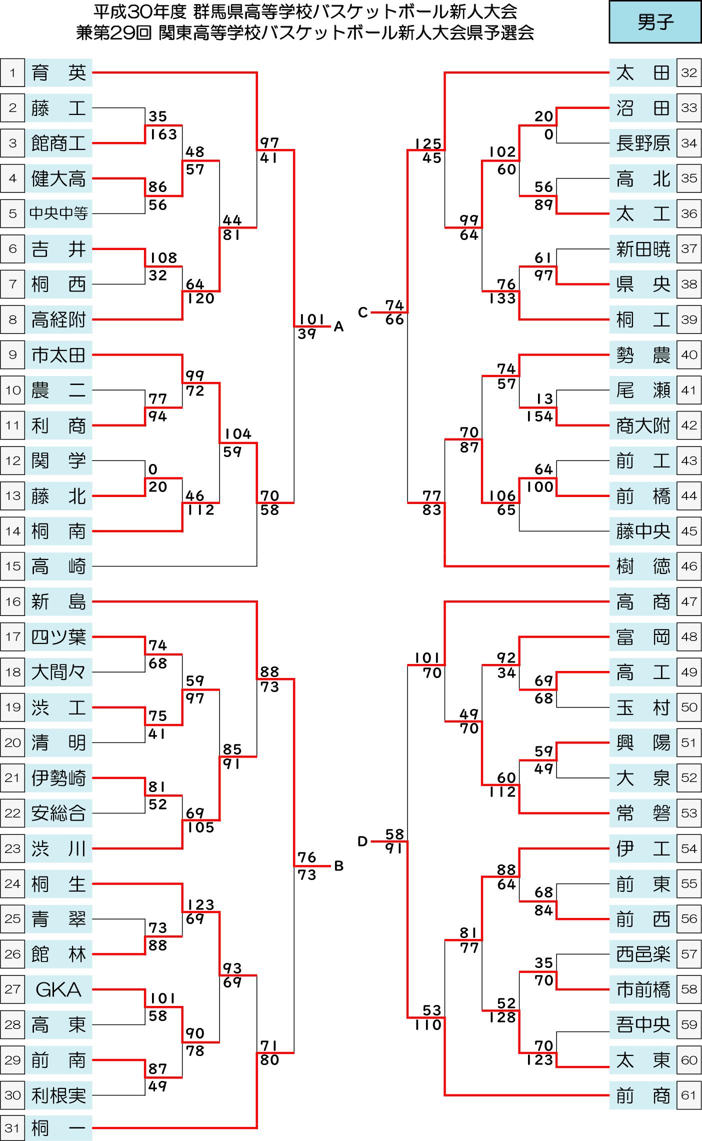 2018(平成30)年度 高体連新人大会 - 男子 結果 トーナメント