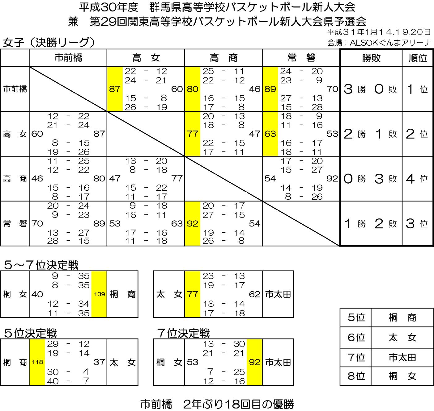 2018(平成30)年度 高体連新人大会 - 女子 結果 決勝リーグ