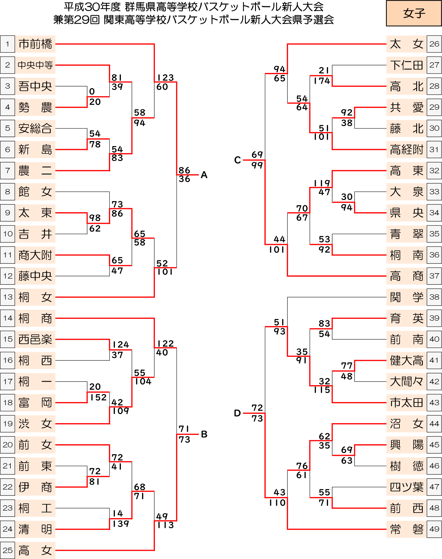 2018(平成30)年度 高体連新人大会 - 女子 結果 トーナメント