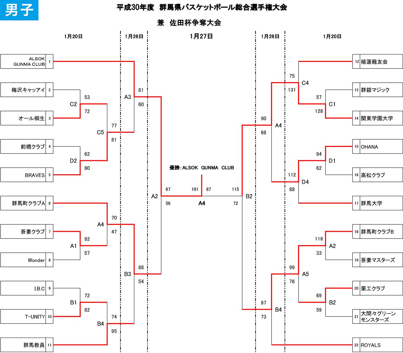 2018年度 佐田杯 - 男子結果