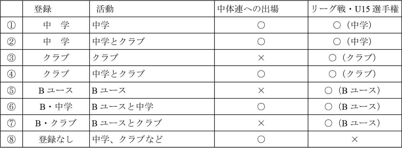 登録・活動と参加できる試合の関係表