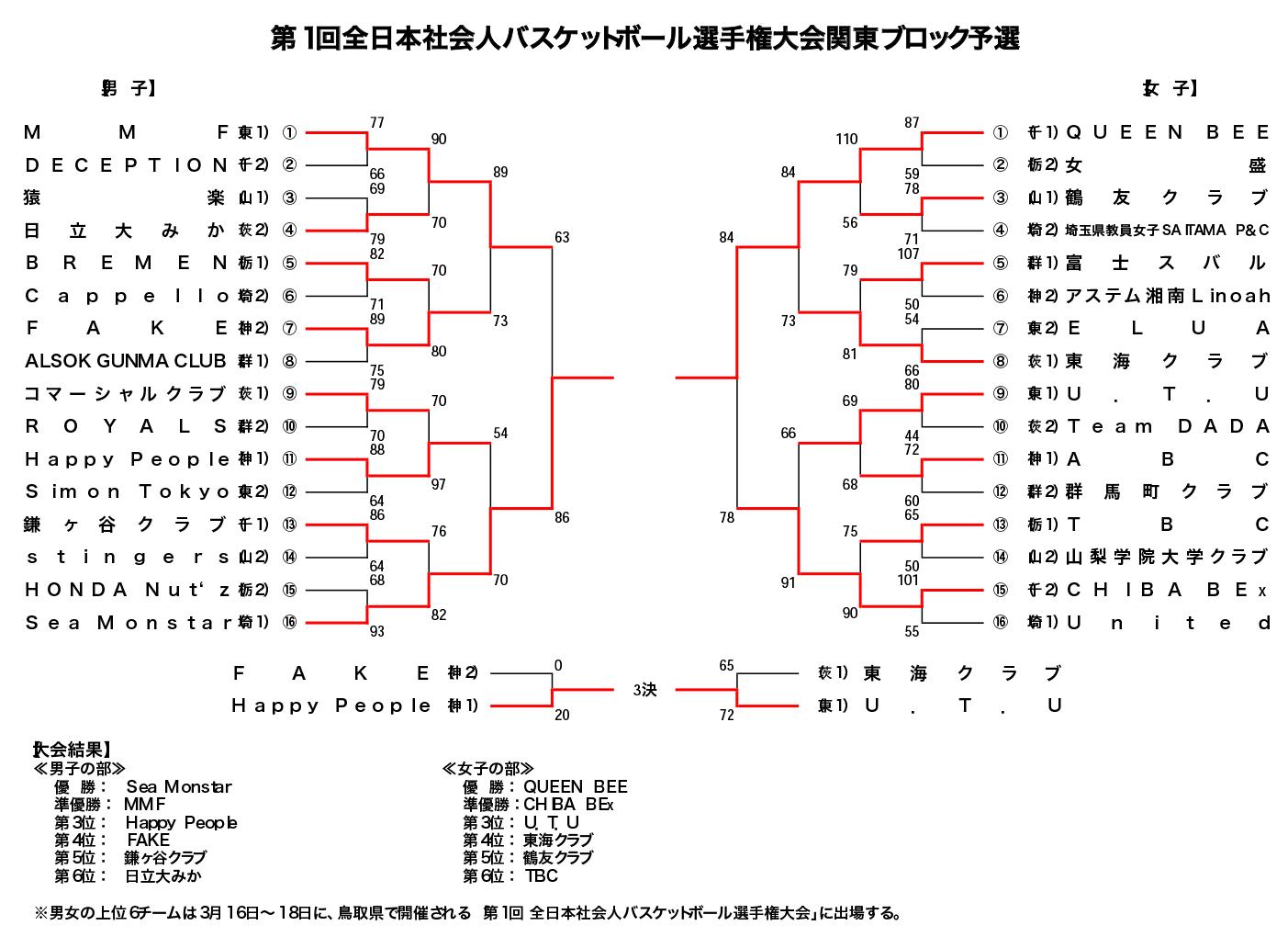 第1回 全日本社会人バスケットボール選手権 関東ブロック予選会 - 大会結果