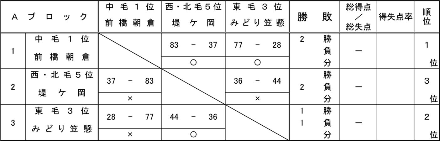 2018年度 ミニ新人大会 - 男子 予選 Aブロック 結果