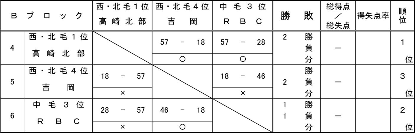 2018年度 ミニ新人大会 - 男子 予選 Bブロック 結果