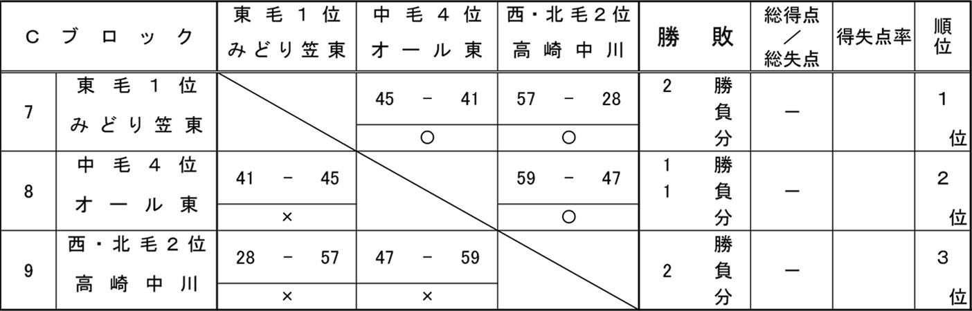 2018年度 ミニ新人大会 - 男子 予選 Cブロック 結果