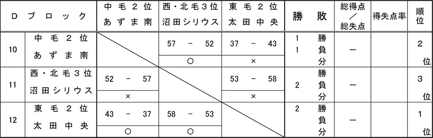 2018年度 ミニ新人大会 - 男子 予選 Dブロック 結果