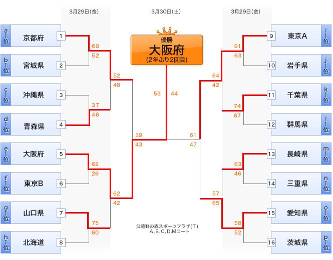 2019 ジュニアオールスター 女子 決勝トーナメント