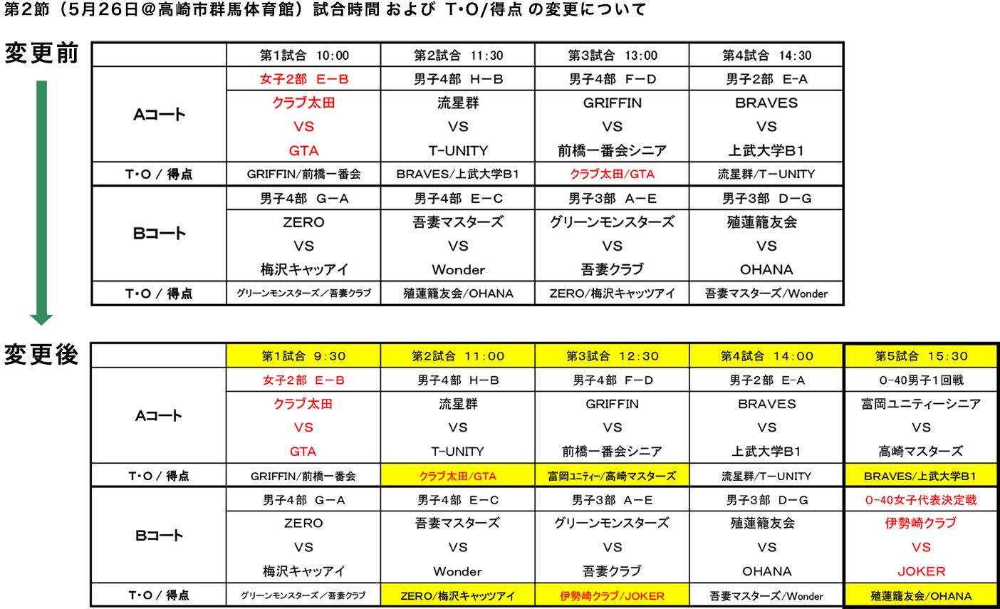 2019年度 社会人リーグ 第2節(5/26) 試合開始時間およびT・O/得点の割り当て変更について