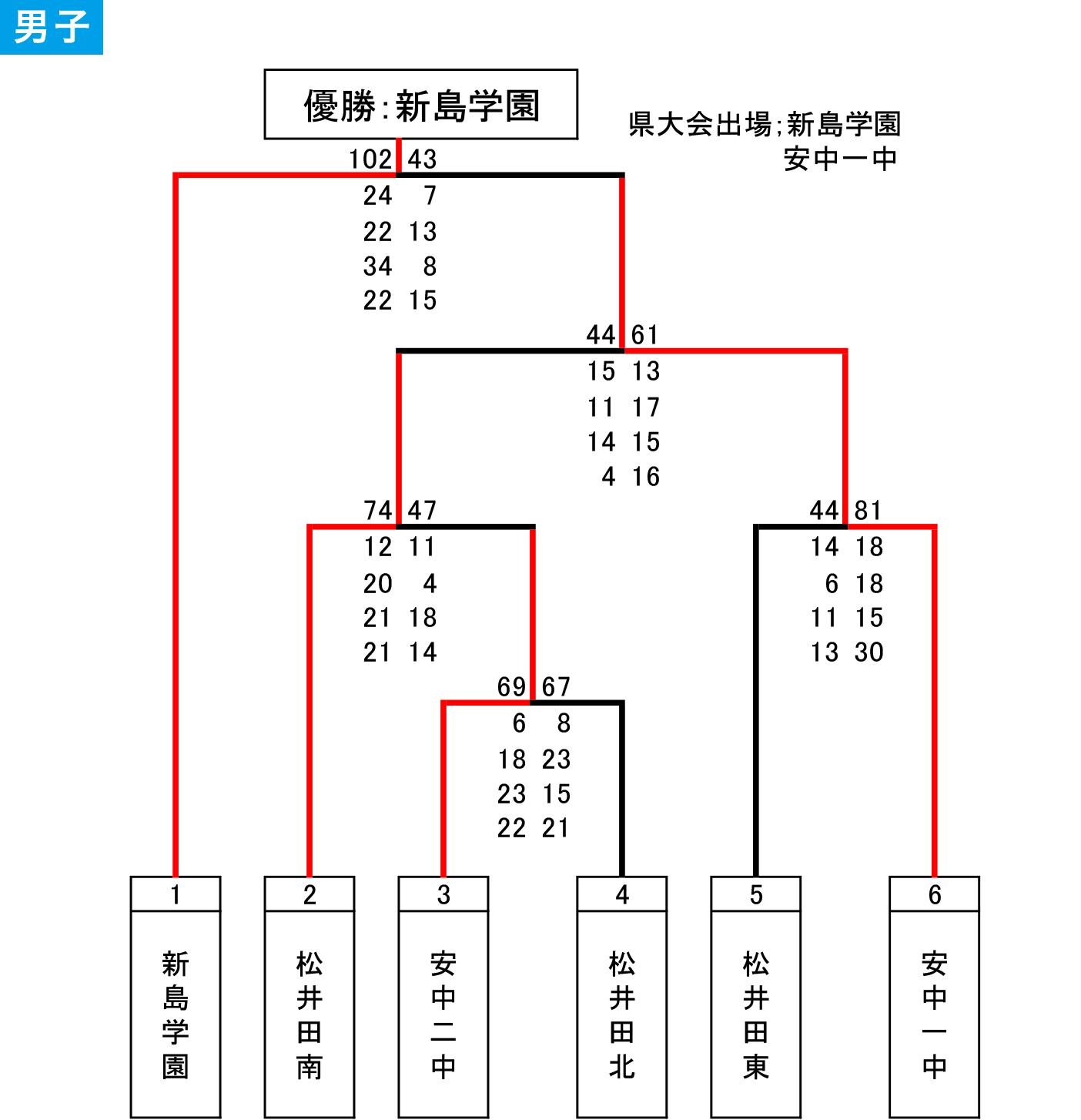 2019(平成31)年度 安中市 中学春季大会 - 大会結果 男子