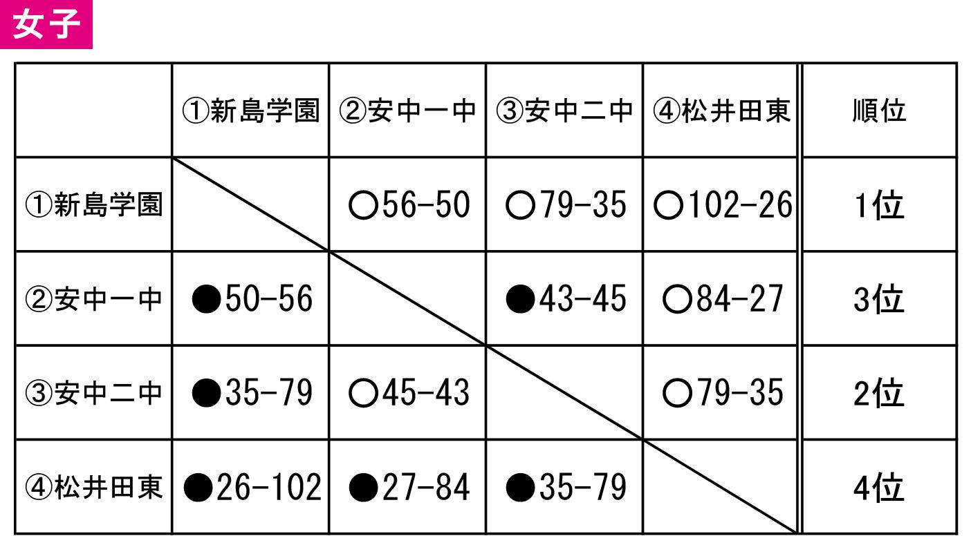 2019(平成31)年度 安中市 中学春季大会 - 大会結果 女子