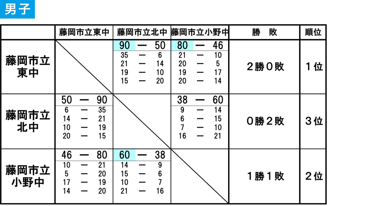 2019(平成31)年度 藤岡市・多野郡 中学春季大会 - 大会結果 男子