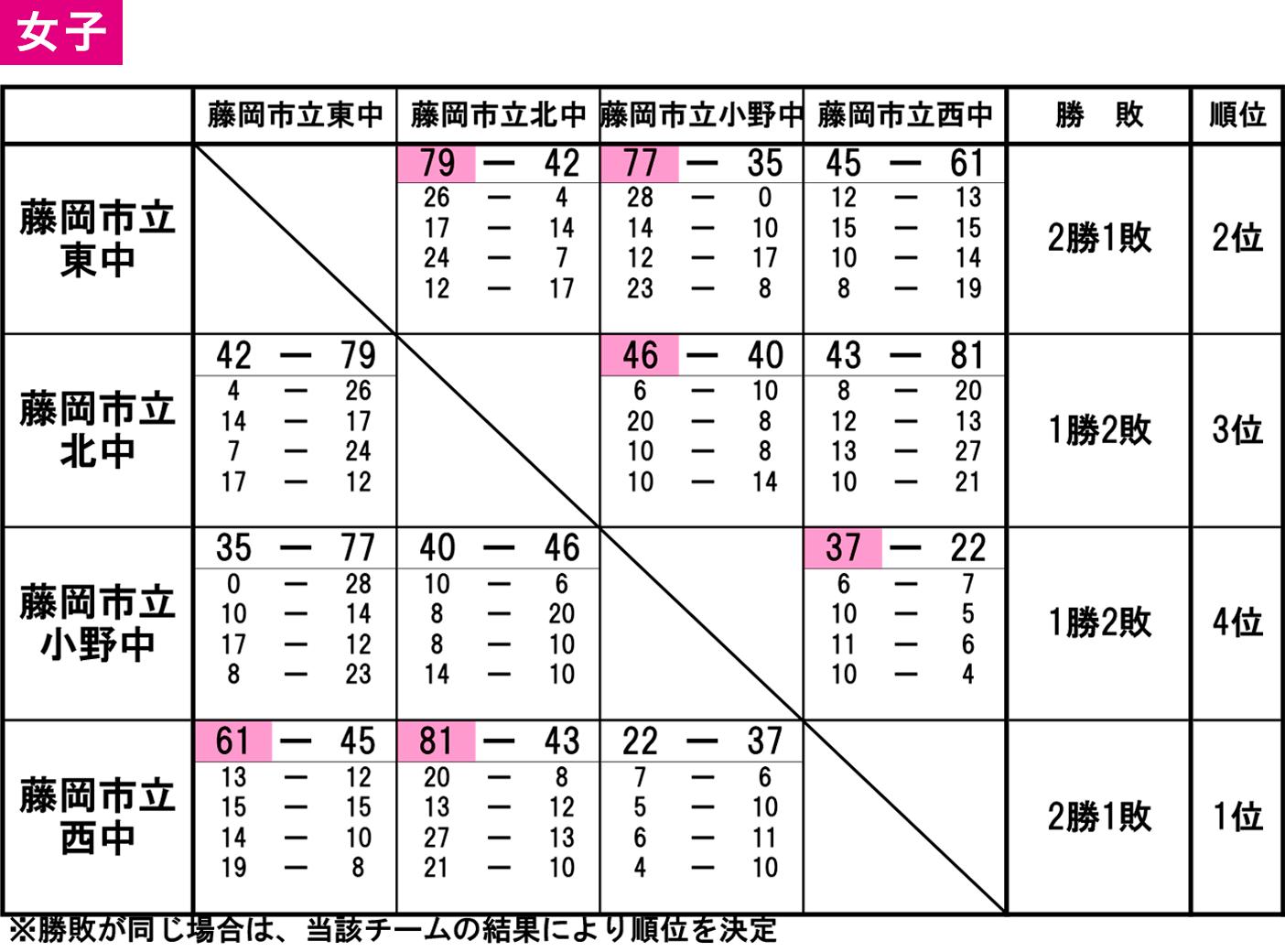 2019(平成31)年度 藤岡市・多野郡 中学春季大会 - 大会結果 女子