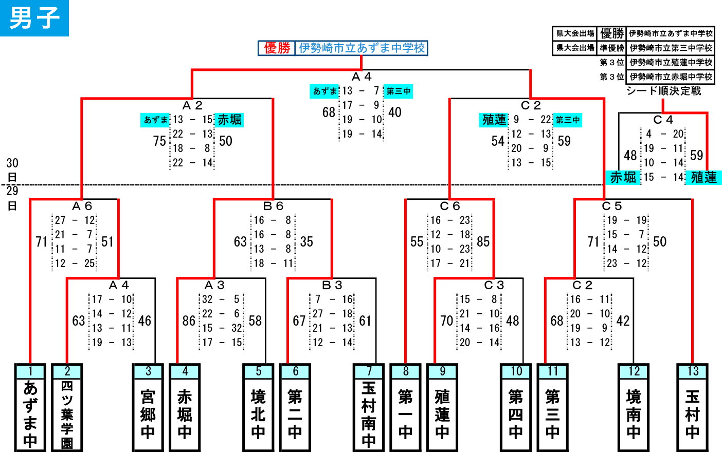2019(平成31)年度 伊勢崎市・佐波郡 中学春季大会 - 大会結果 男子