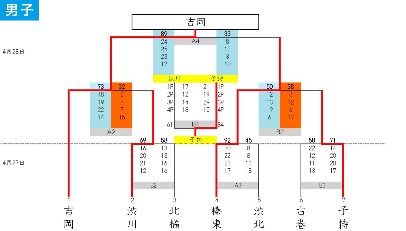 2019(平成31)年度 渋川市・北群馬郡 中学春季大会 - 大会結果 男子