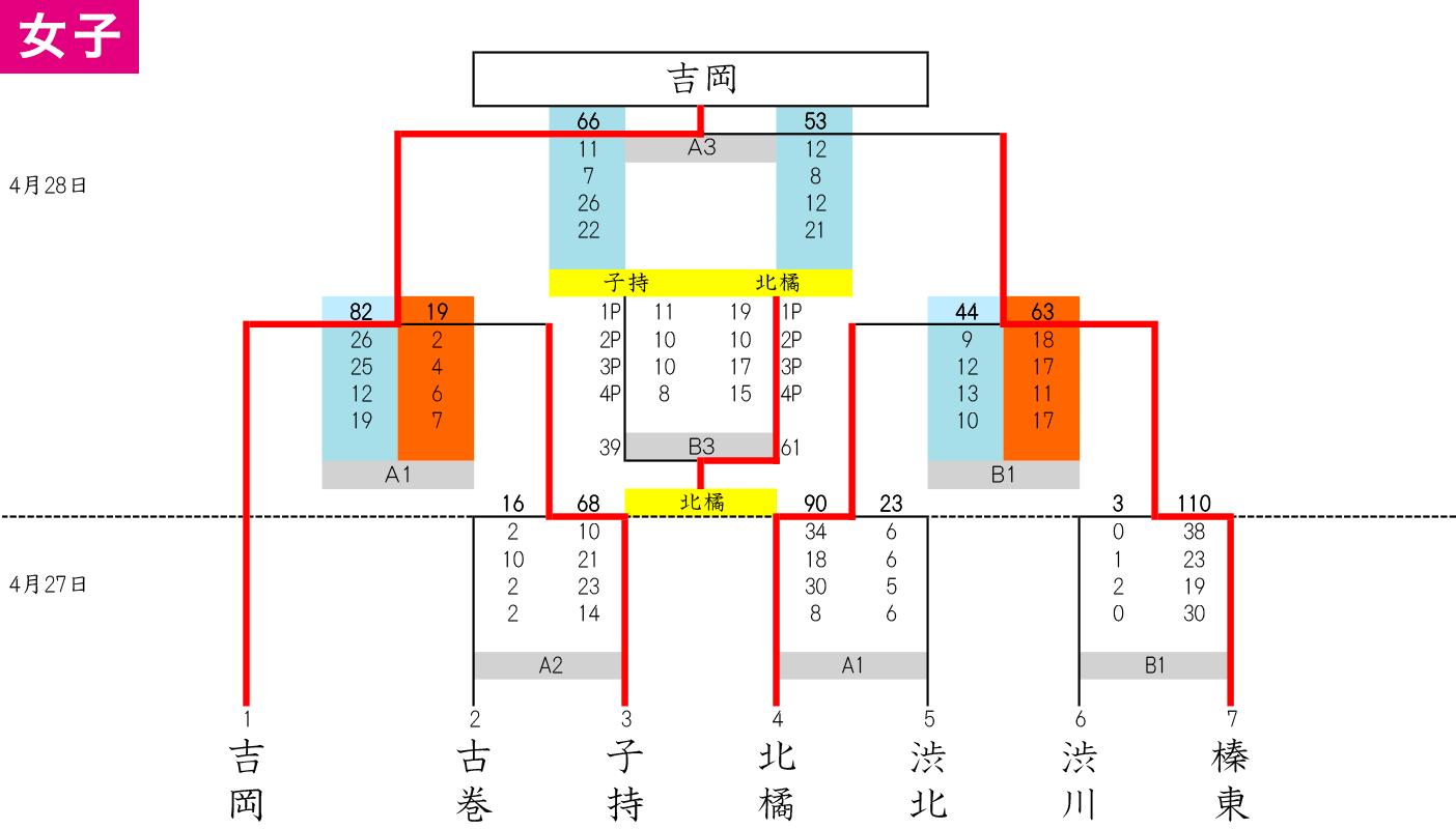 2019(平成31)年度 渋川市・北群馬郡 中学春季大会 - 大会結果 女子